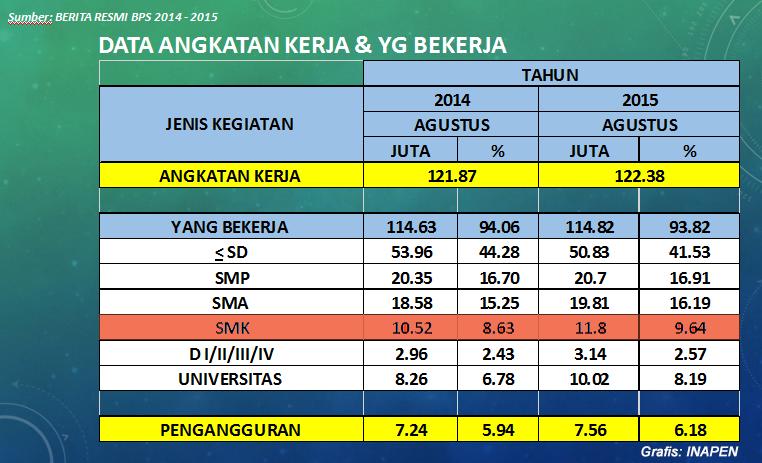 Sumber Data: BPS, Grafis: Inapen